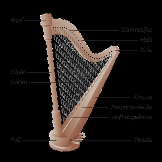 """Konzertharfe – """"Harfe"""" von Martin Kraft – Eigenes Werk, Beschriftung: Vienna Symphonic Libary > Harfe > Bauweise. Lizenziert unter CC BY-SA 3.0 über Wikimedia Commons."""