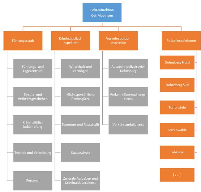 Organigramm der Polizeidirektion Ost-Mobingen (PD OM) (vereinfachte Darstellung ohne Dienststellen außerhalb des Landkreises DBL)