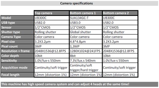 VP-2800HP-CL64-4R camera specification