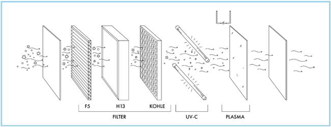 TripleShield Technologie: Die Reinigungsstufen des Air Angel bauen intelligent aufeinander auf