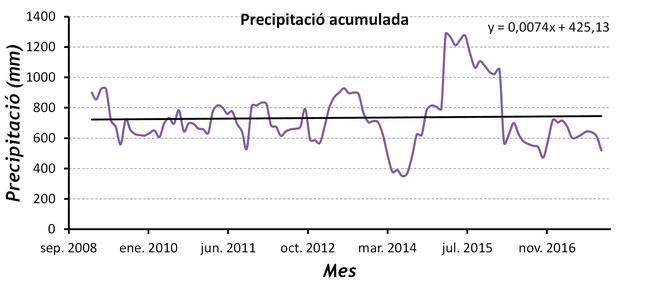 Precipitació mitjana acumulada anual del període 2008-2017 a Catí (Castelló)