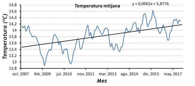Temperatura mitjana període 2007-2017 a Catí (Castelló)