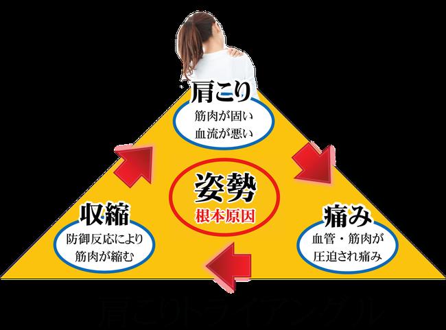 松山市で肩コリに悩む人が陥る、肩こりトライアングル!肩こりを放っておくと、筋肉血管が圧迫され痛みが出現します。それにより、身体に防御反応がおこり筋肉が縮みます。その結果、あなたの肩こりがひどくなる。松山市あい整骨院久枝では、そんな肩こりに対して専門家が施術します。肩こりトライアングルを改善しましょう。