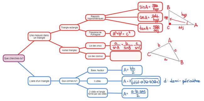 Trigonometrie Les Mathematiques Avec Madame Blanchette