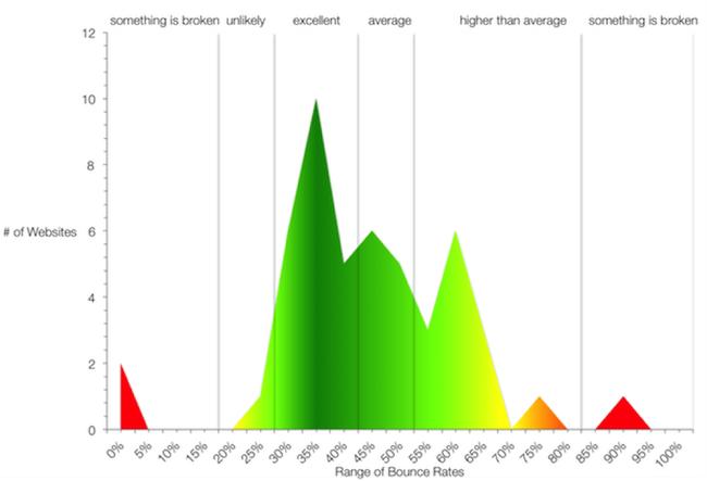 Graphique représentant les différentes tranches de taux de rebond et ce qu'elles signifient pour un site