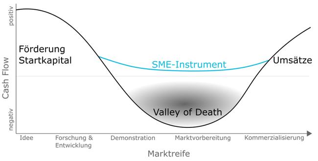 SME Instrument Marktreife