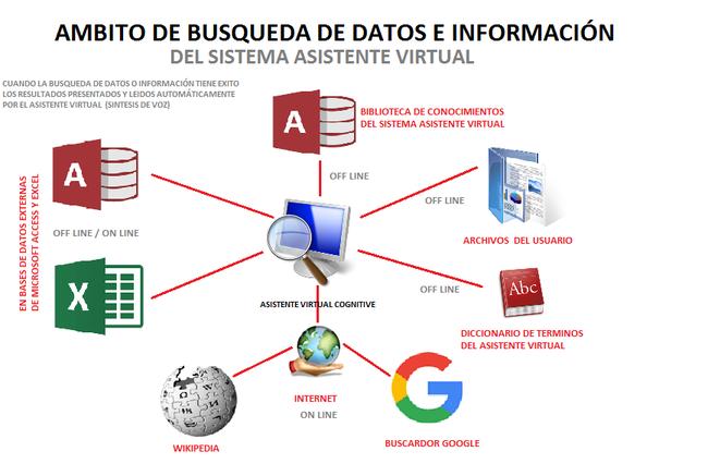 AMBITO DONDE EL ASISTENTE VIRTUAL COGNITIVE PUEDE BUSCAR DATOS E INFORMACIÓN