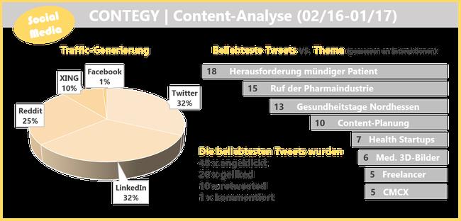 Social-Media-Zahlen_Blog_contegy_de