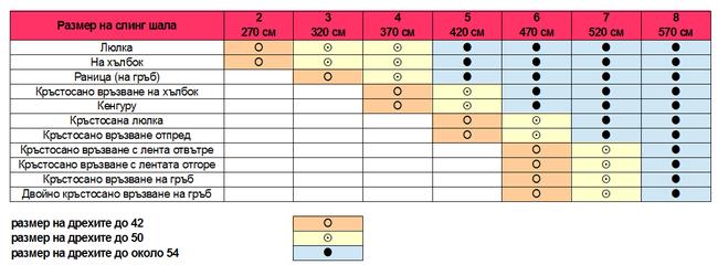 Таблица за размерите на слинговете и за какви връзвания се използват