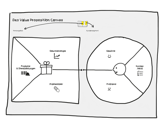 Value Proposition Canvas Design