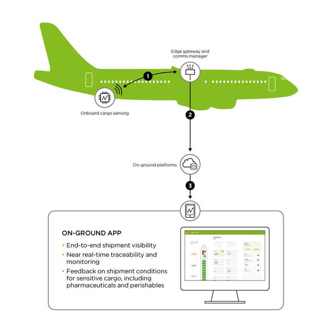 SITAONAIR integrates various aircraft avionics - encompassing sensors, connectivity, hardware, applications and more - heightening the potential of the connected aircraft  -  company cortesy