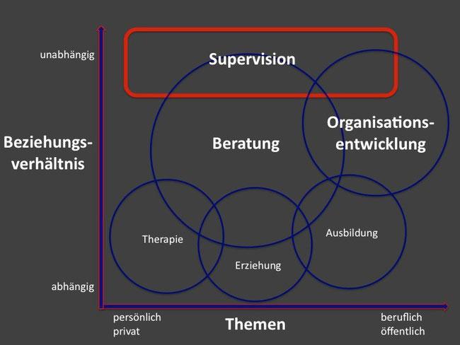 Supervison im Feld unterschiedlicher Interventionsformen, Beratung, Therapie, Erziehung, Ausbildung, Organisationsentwicklung