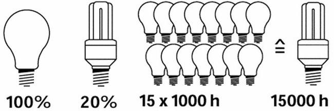 Bild 7: Leistung 5 mal geringer, der Wartungsaufwand ist im Vergleich 10 – 15 mal geringer