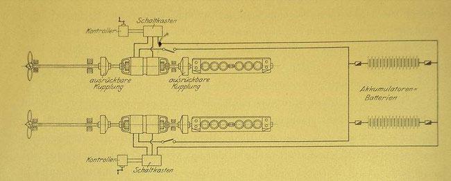 Antriebssystem der U-Boote bestehend aus 2 Dieselmotoren, Kupplungen, Generatoren, Akkus, E-Motor und Propeller  (Quelle Wikipedia)