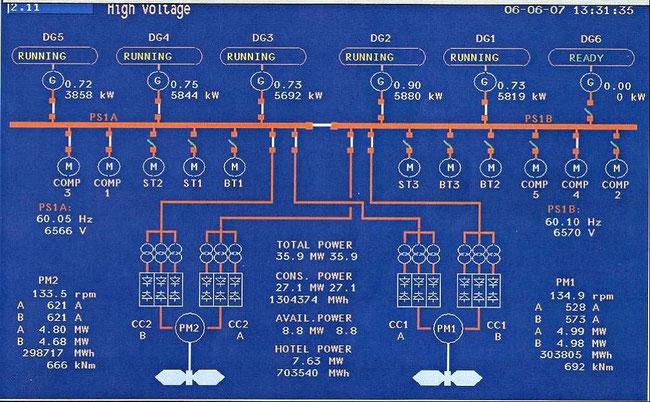 Bild 3: Schaltbild der E-Anlage eines Kreuzfahrtschiffes [8,9]