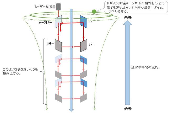 マレットのタイムトラベル理論の図