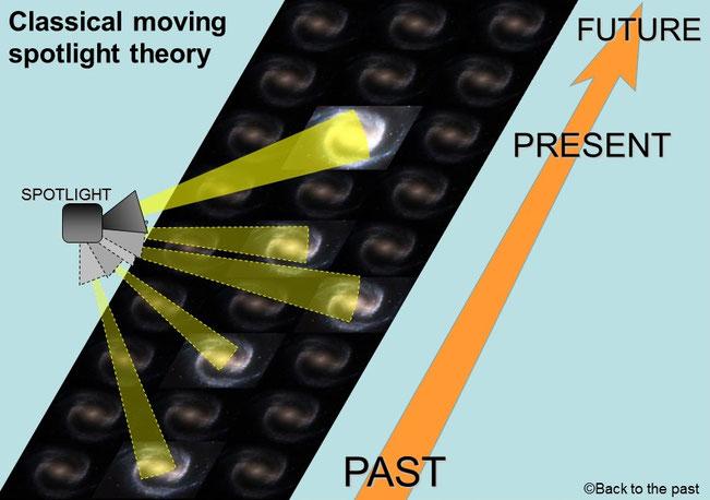 古典的スポットライト理論イメージ