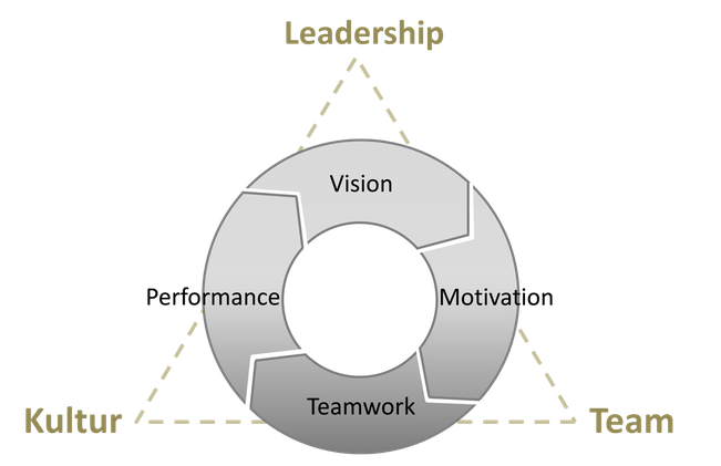 Leadership Modell | coaching-db
