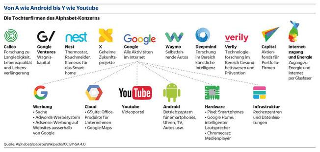 Google, Alphabet, Google Analyse, Alphabet Bewertung 2