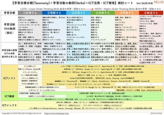 TVI検討シート(学習目標分類×学習活動の動詞×ICT活用・環境の検討用)