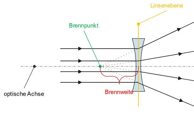 Brechung von Licht bei einer konkaven Linse mit Brennpunkt, Brennweite und Linsenebene