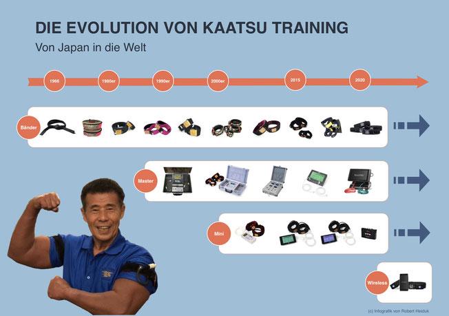 KAATSU Evolution von Robert Heiduk