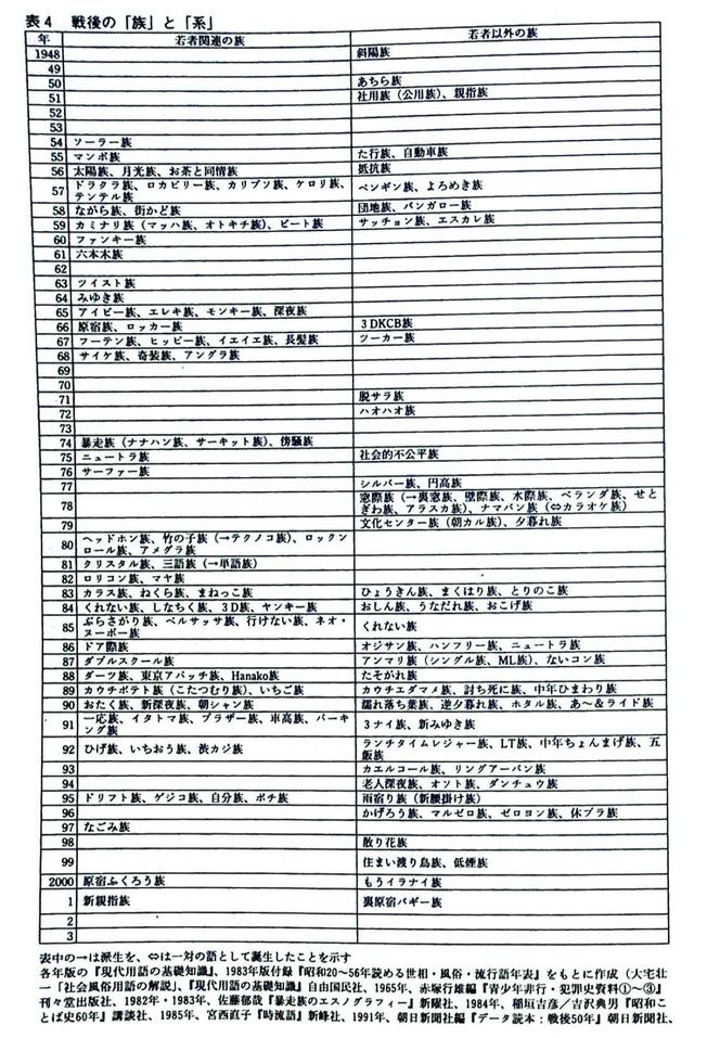 難波功士による日本のサブカルチャー(族や系)の系譜の一例。「族の系譜学」より。