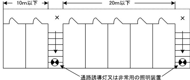 避難口誘導灯の設置に関し特例を適用できる場合