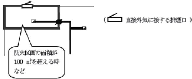 「直接外気に接する排煙口」が設けられている場合