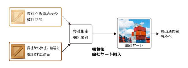 輸出サービス図