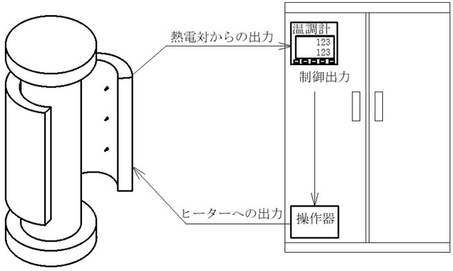 センサーからデジタル調節器に入力し演算した結果を制御出力として操作器へ出力。そして操作器からの出力がヒーターを制御します。