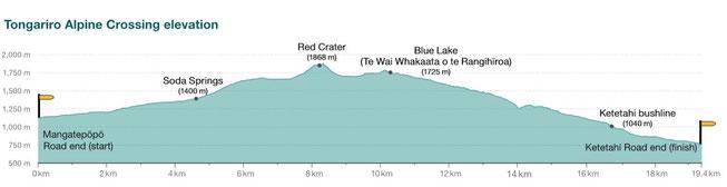 - Dénivelé Tongariro Alpine Crossing - Droits revenants à www.doc.govt.nz -