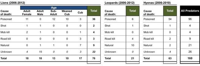 Quelle: Uganda Carnivore Program - Fakten aus dem Queen Elizabeth National Park im Zeitraum 2006-2012