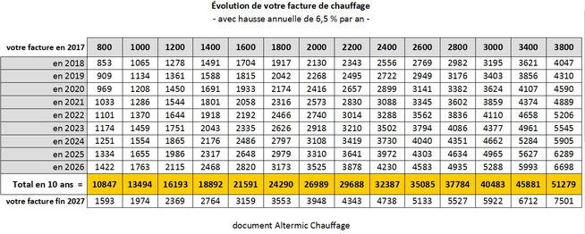 Évolution de la facture de chauffage - avec hausse annuelle de 6,5 %