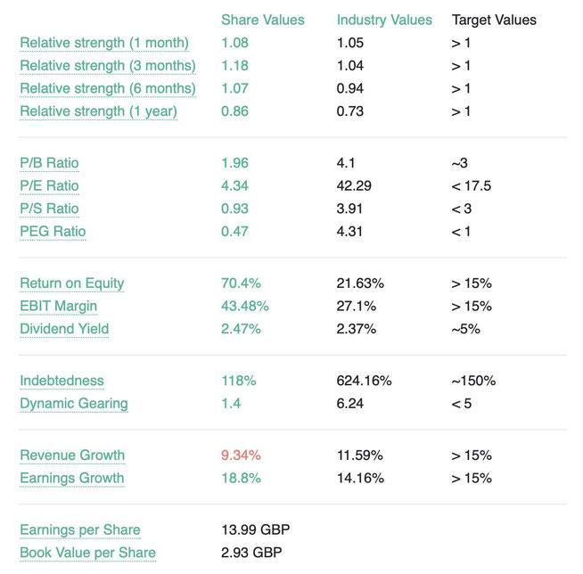Financial Data Novo Nordisk