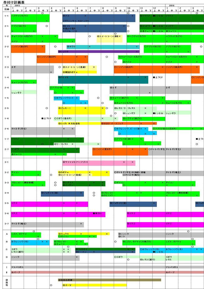 作付け計画表(2015)