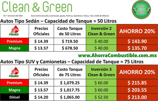 Tabla Ahorro Gasolina y Diésel Clean & Green