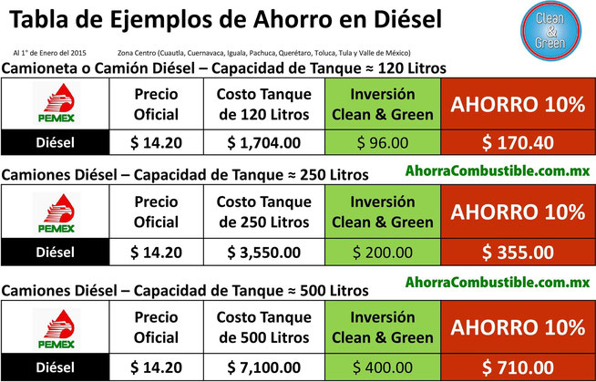 Tabla Ahorro Diésel Clean & Green