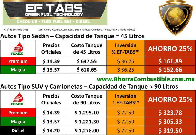 Tabla Ahorro Gasolina y Diésel EF-TABS™