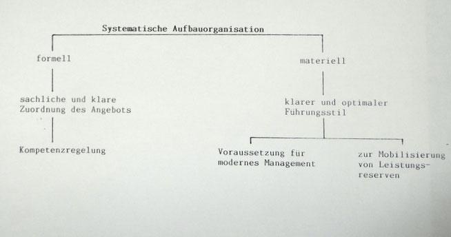 Copyright Egon Pütz Betriebliche Suchtarbeit Aufbau Organisation Alkohol