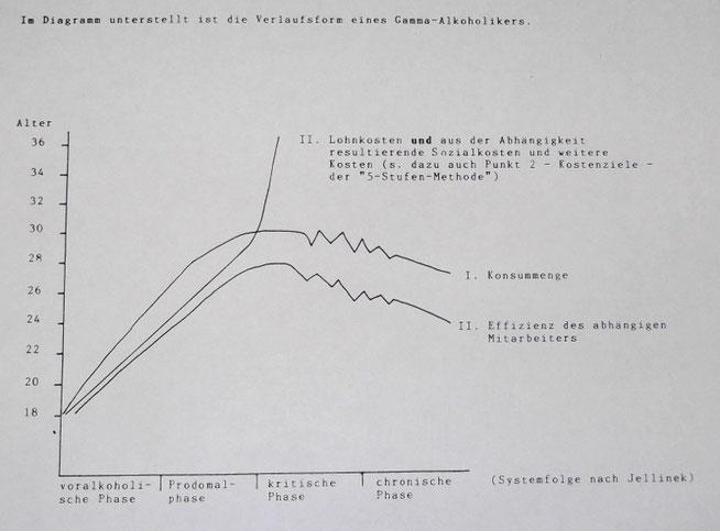 Copyright Egon Pütz Kostenziele Abhängigkeit Lohnkosten Sozialkosten Gammaalkoholiker
