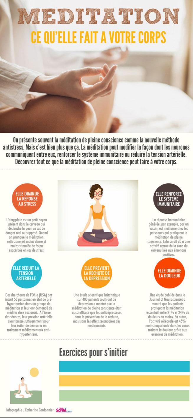 bienfais de la meditation Dr Guillaume Rodolphe