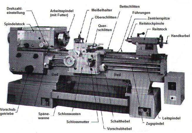 Aufbau einer konventionellen Drehmaschine