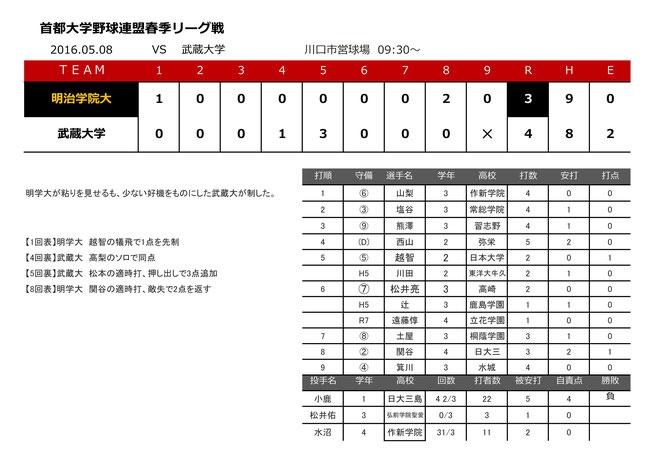 2016.05.08 vs 武蔵大
