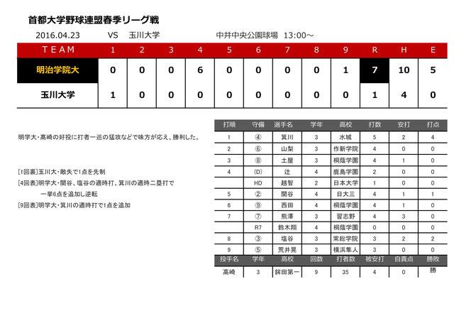 2016.04.23 vs 玉川大