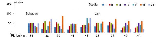Grafiek 1. Variatie per stadium. Stadium I: blauw; Stadium II:rood.....Stadium VI: bruin