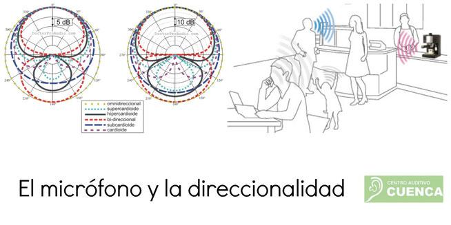 El micrófono, transductor de entrada del audífono.