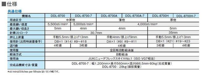 JUKI DDL-8700 新品工業用1本針本縫いミシン