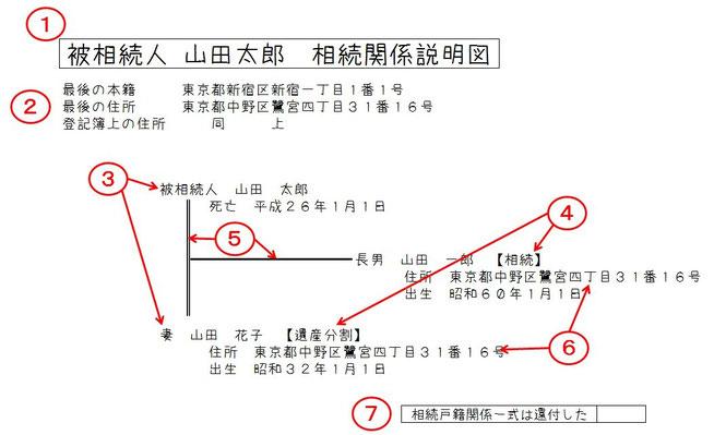 相続関係説明図 図解