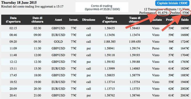 prova robot opzioni binarie financial robot binaryoptioneurope.com